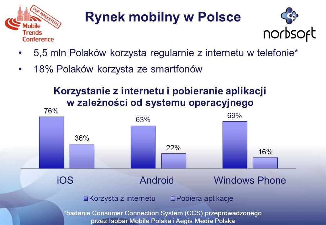 Rynek mobilny w Polsce 5,5 mln Polaków korzysta regularnie z internetu w telefonie* 18% Polaków korzysta ze smartfonów *badanie Consumer Connection Sy