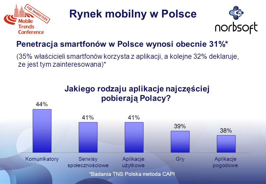 Rynek mobilny w Polsce Penetracja smartfonów w Polsce wynosi obecnie 31%* (35% właścicieli smartfonów korzysta z aplikacji, a kolejne 32% deklaruje, ż