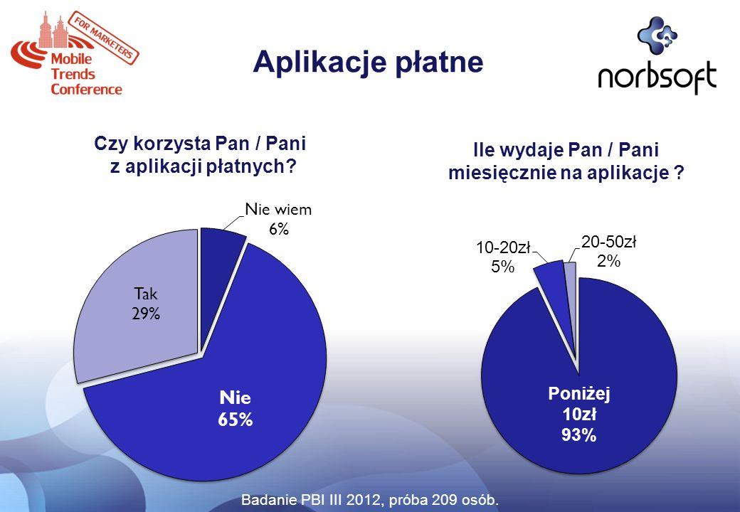 Aplikacje płatne Czy korzysta Pan / Pani z aplikacji płatnych? Ile wydaje Pan / Pani miesięcznie na aplikacje ? Badanie PBI III 2012, próba 209 osób.