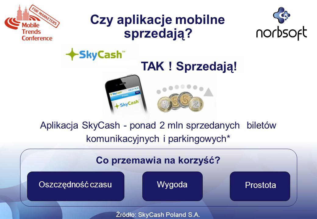 Czy aplikacje mobilne sprzedają? Aplikacja SkyCash - ponad 2 mln sprzedanych biletów komunikacyjnych i parkingowych* Co przemawia na korzyść? Źródło: