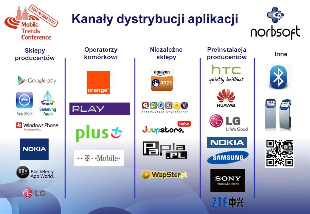 Kanały dystrybucji aplikacji Sklepy producentów Operatorzy komórkowi Niezależne sklepy Preinstalacja producentów Inne