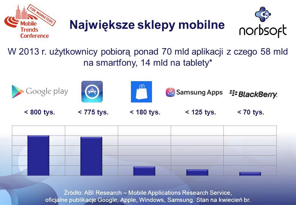 Największe sklepy mobilne Źródło: ABI Research – Mobile Applications Research Service, oficjalne publikacje Google, Apple, Windows, Samsung. Stan na k