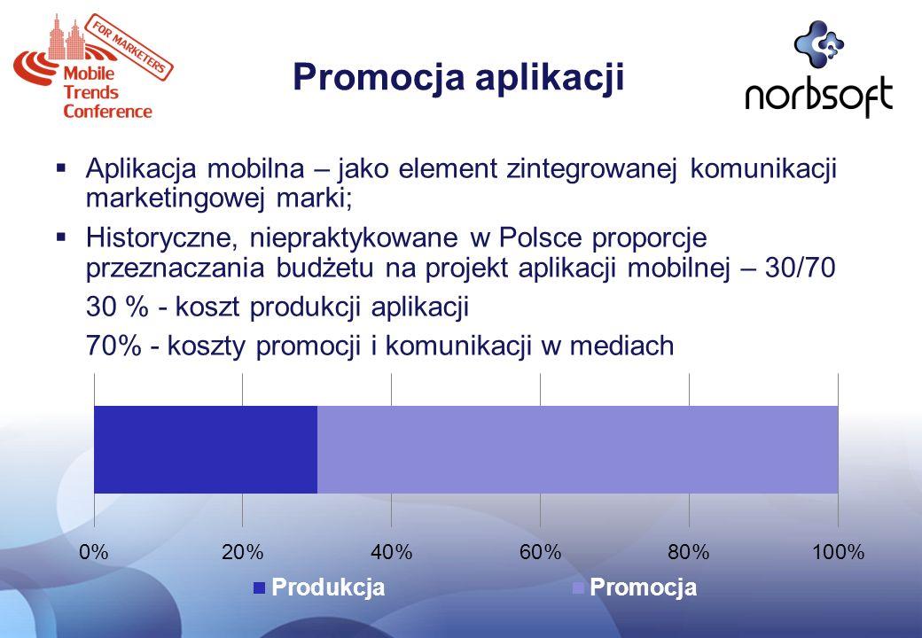 Promocja aplikacji Aplikacja mobilna – jako element zintegrowanej komunikacji marketingowej marki; Historyczne, niepraktykowane w Polsce proporcje prz