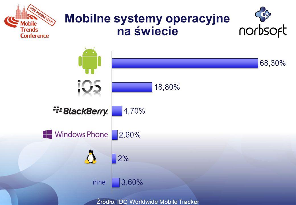 Dostępna oferta reklamowa na promocję aplikacji mobilnych Mobilne sieci reklamowe Wydawcy mobilni Preinstalacja aplikacji u operatorów Komunikacja typu push SMS MMS m-kupony
