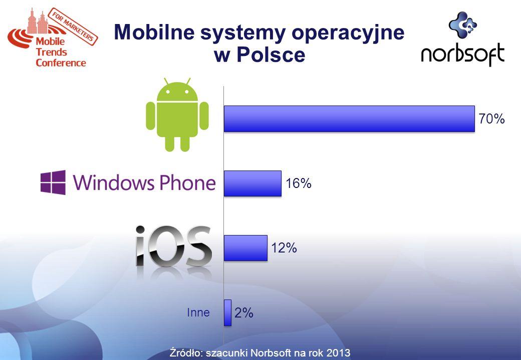 Mobilne systemy operacyjne w Polsce Źródło: szacunki Norbsoft na rok 2013