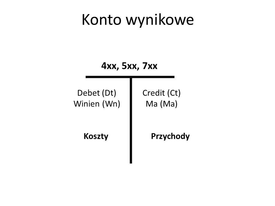 Ewidencja – zadania + co się dzieje z wartością aktywów / pasywów Wpłata 100 PLN z kasy na rachunek bankowy Spłata raty kredytu (1000 PLN) z rachunku bankowego Wpłata pożyczki od udziałowca do kasy w wysokości 5000 PLN Faktura za koszty energii elektrycznej (jeszcze nieopłacona) w wys.
