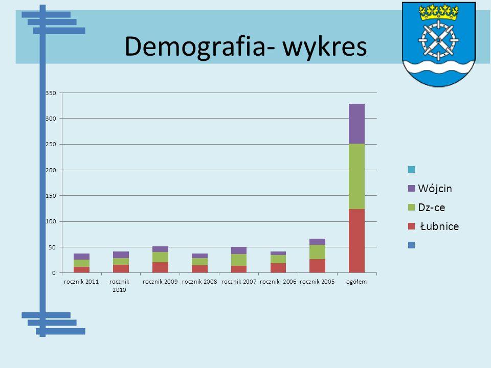 Demografia- wykres