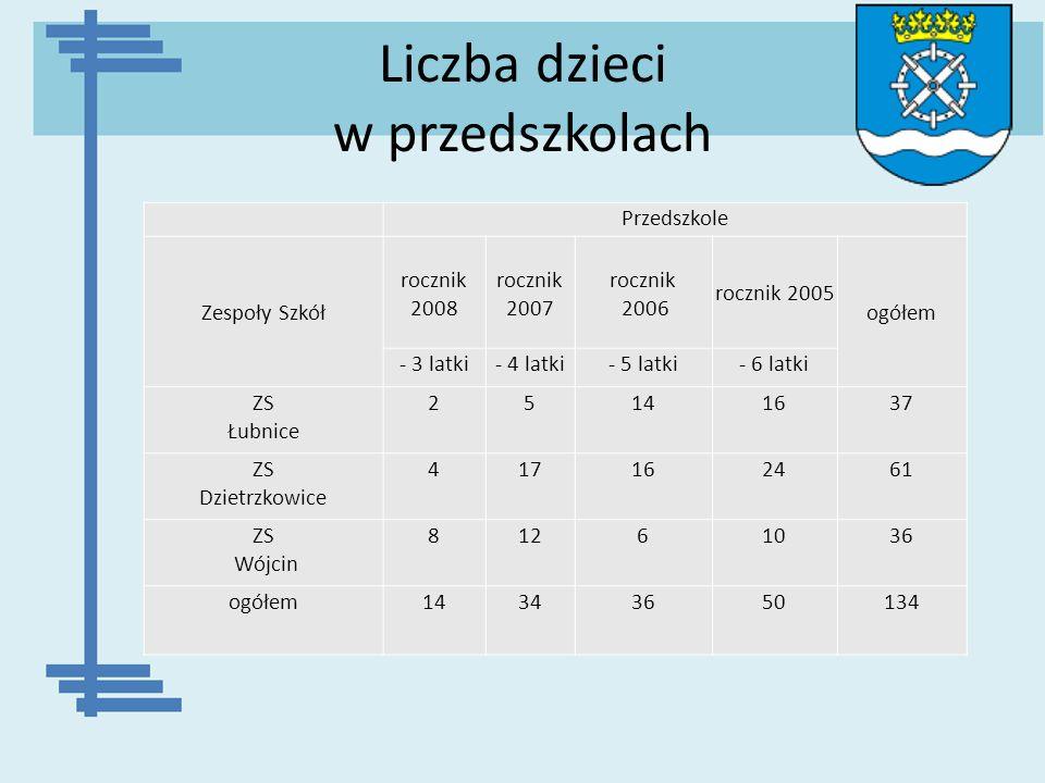 Liczba dzieci w przedszkolach Przedszkole Zespoły Szkół rocznik 2008 rocznik 2007 rocznik 2006 rocznik 2005 ogółem - 3 latki- 4 latki- 5 latki- 6 latk