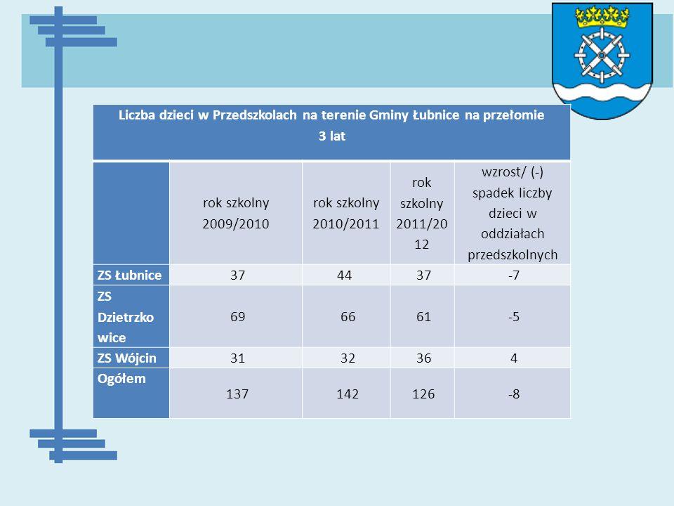 Liczba dzieci w Przedszkolach na terenie Gminy Łubnice na przełomie 3 lat rok szkolny 2009/2010 rok szkolny 2010/2011 rok szkolny 2011/20 12 wzrost/ (