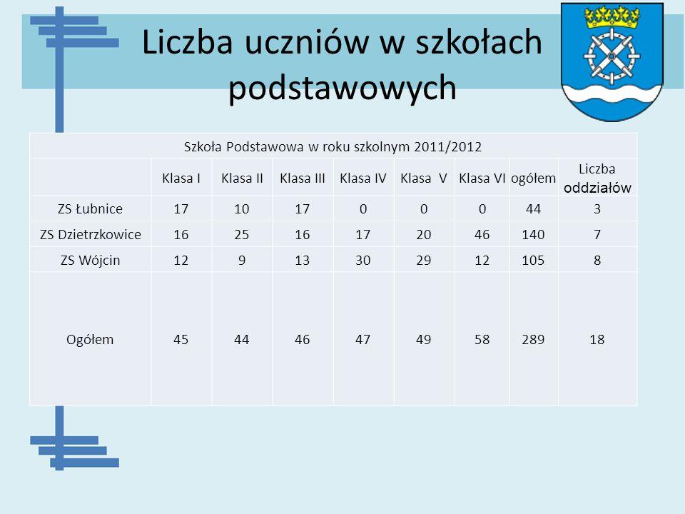 Liczba uczniów w szkołach podstawowych Szkoła Podstawowa w roku szkolnym 2011/2012 Klasa IKlasa IIKlasa IIIKlasa IVKlasa VKlasa VIogółem Liczba oddzia