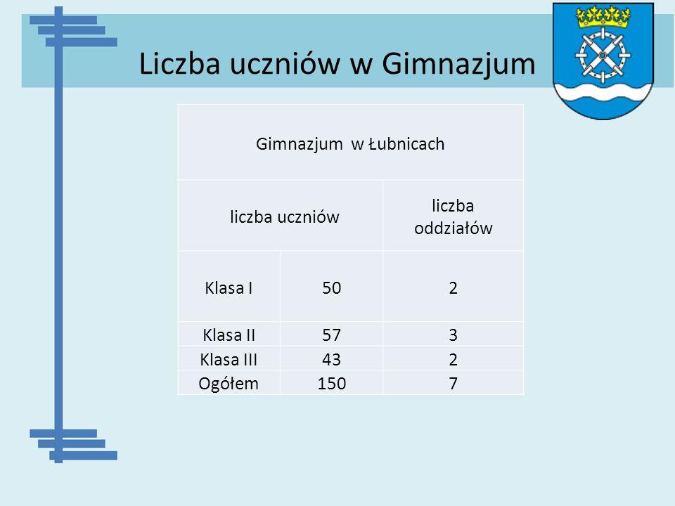 Liczba uczniów w Gimnazjum Gimnazjum w Łubnicach liczba uczniów liczba oddziałów Klasa I502 Klasa II573 Klasa III432 Ogółem1507