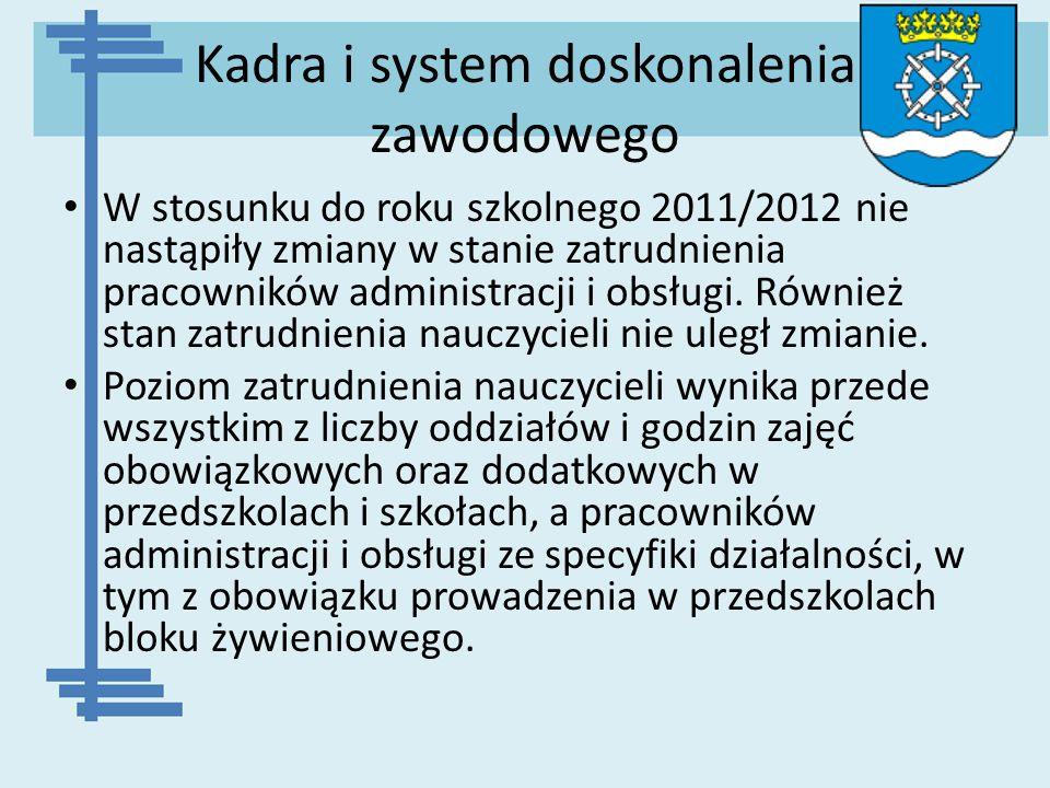 Kadra i system doskonalenia zawodowego W stosunku do roku szkolnego 2011/2012 nie nastąpiły zmiany w stanie zatrudnienia pracowników administracji i o