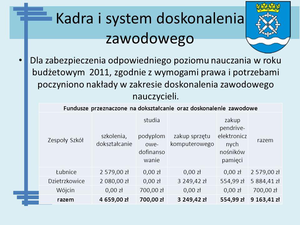 Kadra i system doskonalenia zawodowego Dla zabezpieczenia odpowiedniego poziomu nauczania w roku budżetowym 2011, zgodnie z wymogami prawa i potrzebam