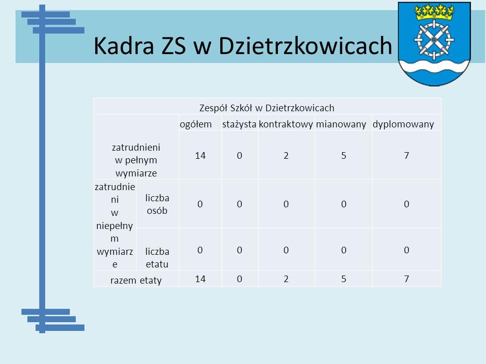 Kadra ZS w Dzietrzkowicach Zespół Szkół w Dzietrzkowicach zatrudnieni w pełnym wymiarze ogółemstażystakontraktowymianowanydyplomowany 140257 zatrudnie