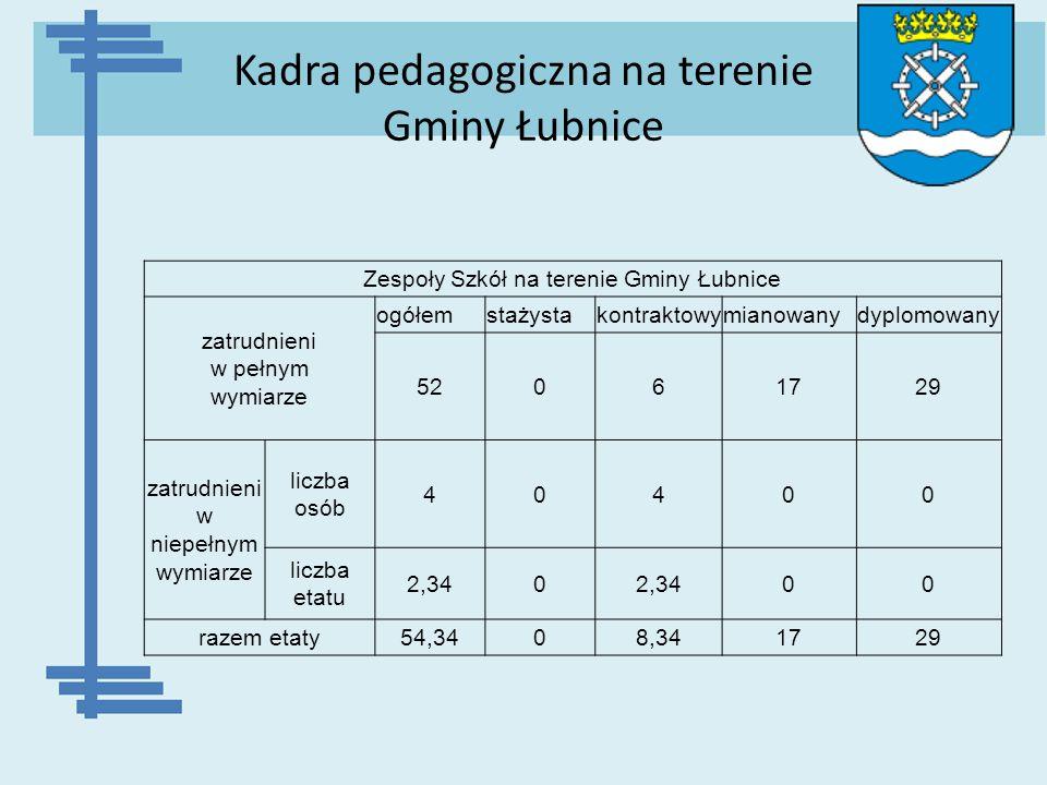 Kadra pedagogiczna na terenie Gminy Łubnice Zespoły Szkół na terenie Gminy Łubnice zatrudnieni w pełnym wymiarze ogółemstażystakontraktowymianowanydyp