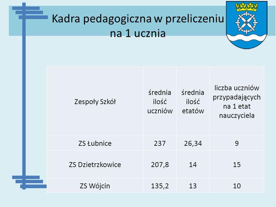 Kadra pedagogiczna w przeliczeniu na 1 ucznia Zespoły Szkół średnia ilość uczniów średnia ilość etatów liczba uczniów przypadających na 1 etat nauczyc