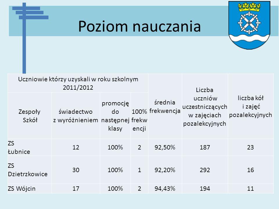 Poziom nauczania Uczniowie którzy uzyskali w roku szkolnym 2011/2012 średnia frekwencja Liczba uczniów uczestniczących w zajęciach pozalekcyjnych licz