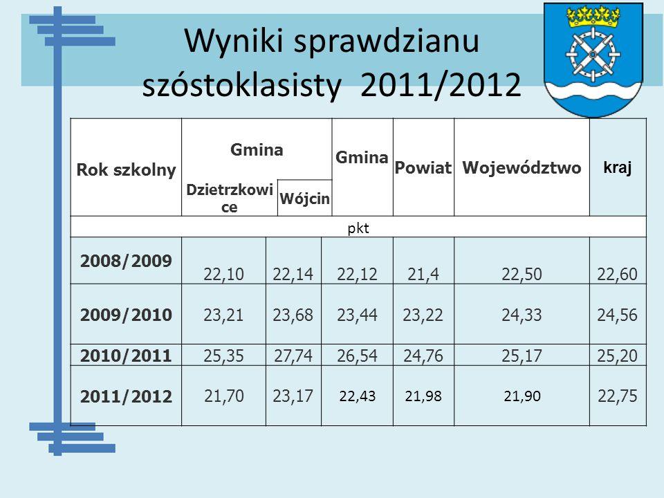 Wyniki sprawdzianu szóstoklasisty 2011/2012 Gmina PowiatWojewództwo kraj Rok szkolny Dzietrzkowi ce Wójcin pkt 2008/2009 22,1022,1422,1221,422,5022,60