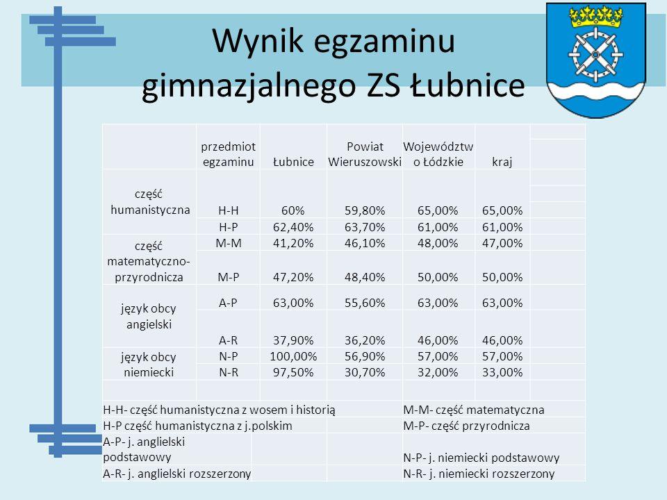 Wynik egzaminu gimnazjalnego ZS Łubnice przedmiot egzaminuŁubnice Powiat Wieruszowski Województw o Łódzkiekraj część humanistyczna H-H60%59,80%65,00%