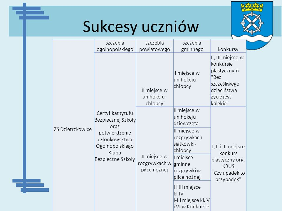 Sukcesy uczniów ZS Dzietrzkowice szczebla ogólnopolskiego szczebla powiatowego szczebla gminnegokonkursy Certyfikat tytułu Bezpiecznej Szkoły oraz pot