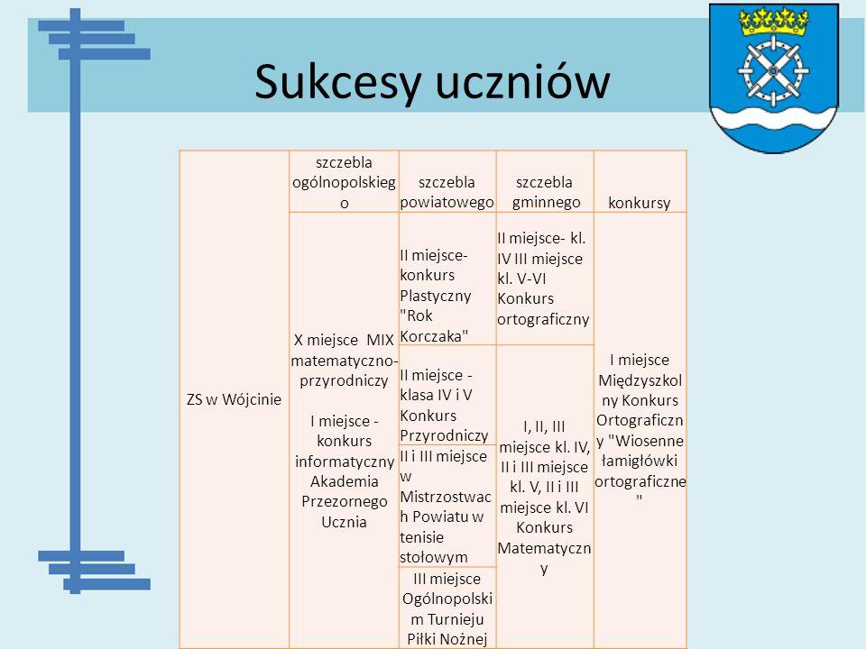 Sukcesy uczniów ZS w Wójcinie szczebla ogólnopolskieg o szczebla powiatowego szczebla gminnegokonkursy X miejsce MIX matematyczno- przyrodniczy I miej