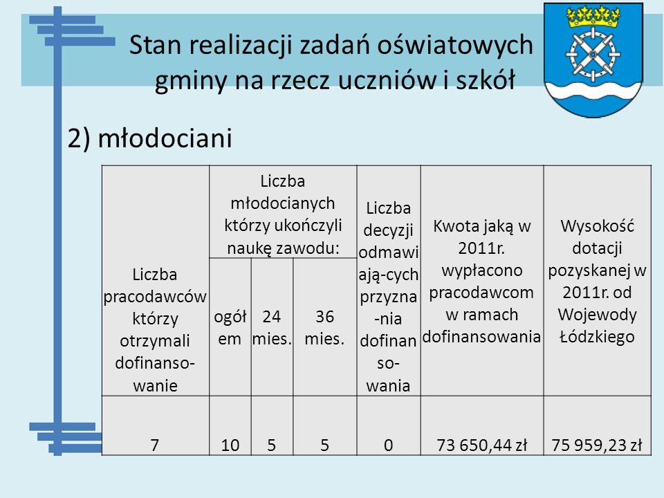 Stan realizacji zadań oświatowych gminy na rzecz uczniów i szkół 2) młodociani Liczba pracodawców którzy otrzymali dofinanso- wanie Liczba młodocianyc