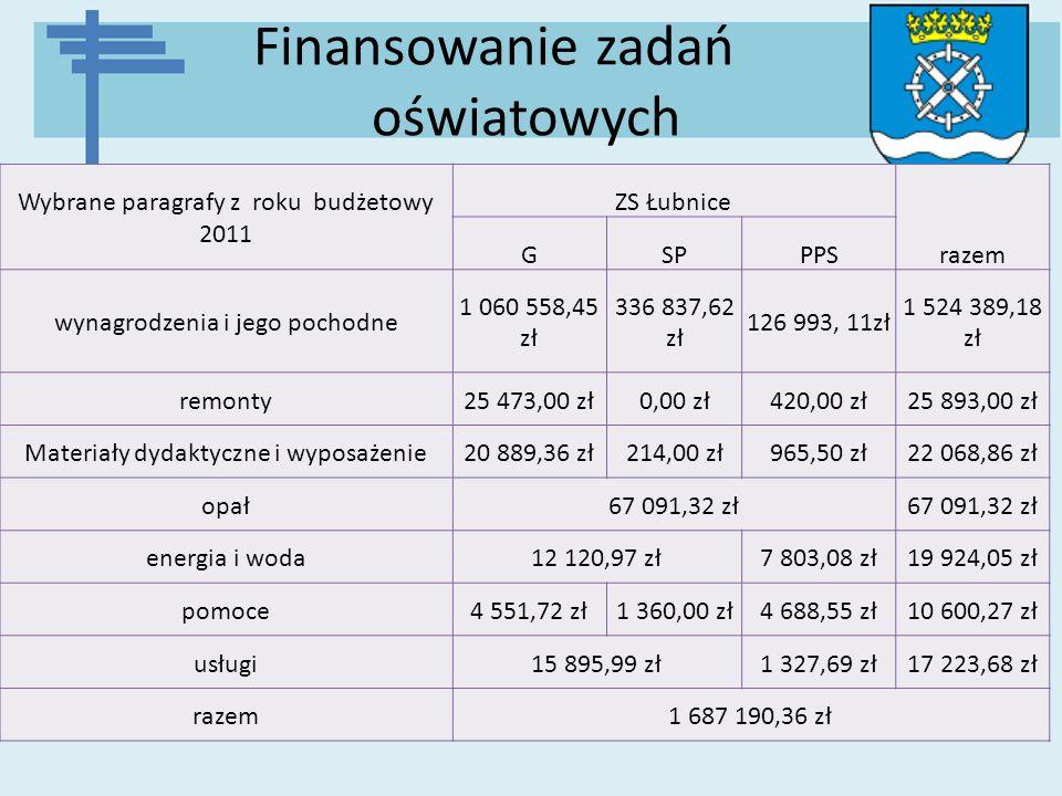 Finansowanie zadań oświatowych Wybrane paragrafy z roku budżetowy 2011 ZS Łubnice razem GSPPPS wynagrodzenia i jego pochodne 1 060 558,45 zł 336 837,6