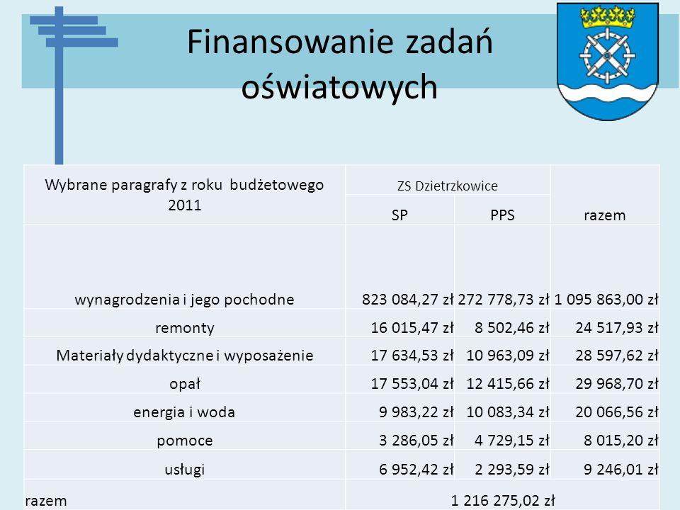 Finansowanie zadań oświatowych Wybrane paragrafy z roku budżetowego 2011 ZS Dzietrzkowice razem SPPPS wynagrodzenia i jego pochodne823 084,27 zł272 77