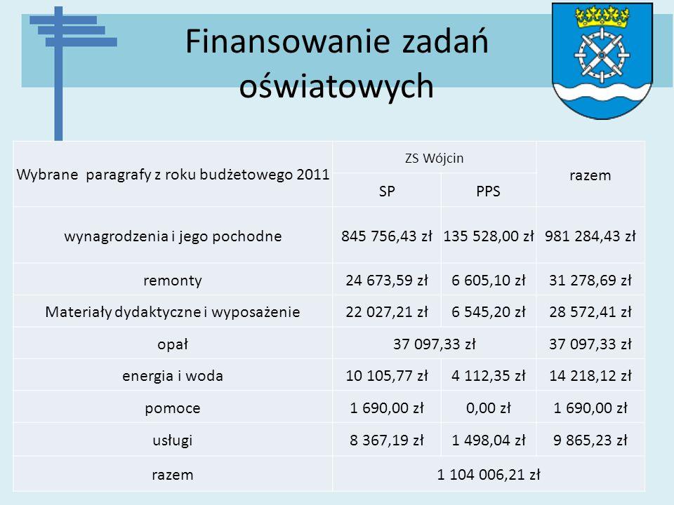 Finansowanie zadań oświatowych Wybrane paragrafy z roku budżetowego 2011 ZS Wójcin razem SPPPS wynagrodzenia i jego pochodne845 756,43 zł135 528,00 zł