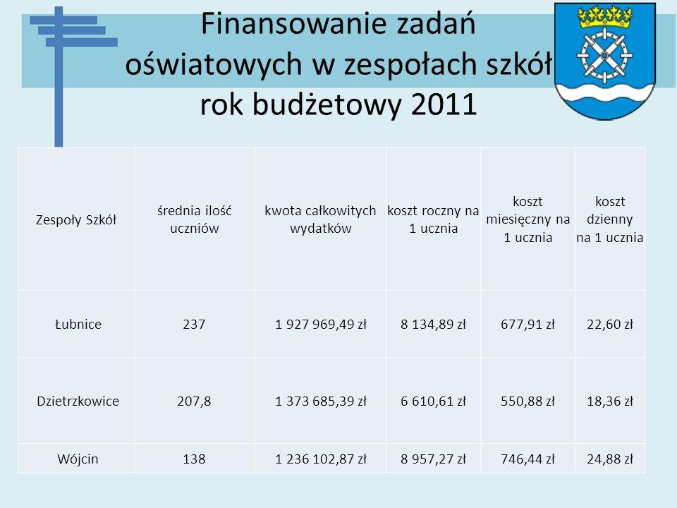 Finansowanie zadań oświatowych w zespołach szkół rok budżetowy 2011 Zespoły Szkół średnia ilość uczniów kwota całkowitych wydatków koszt roczny na 1 u