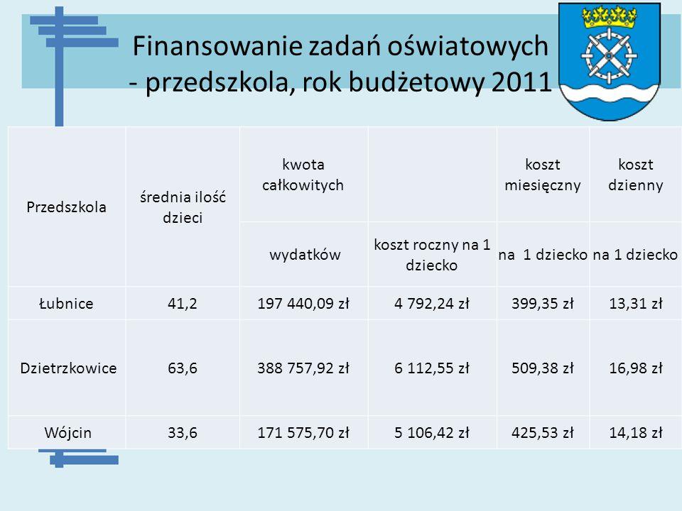 Finansowanie zadań oświatowych - przedszkola, rok budżetowy 2011 Przedszkola średnia ilość dzieci kwota całkowitych koszt miesięczny koszt dzienny wyd