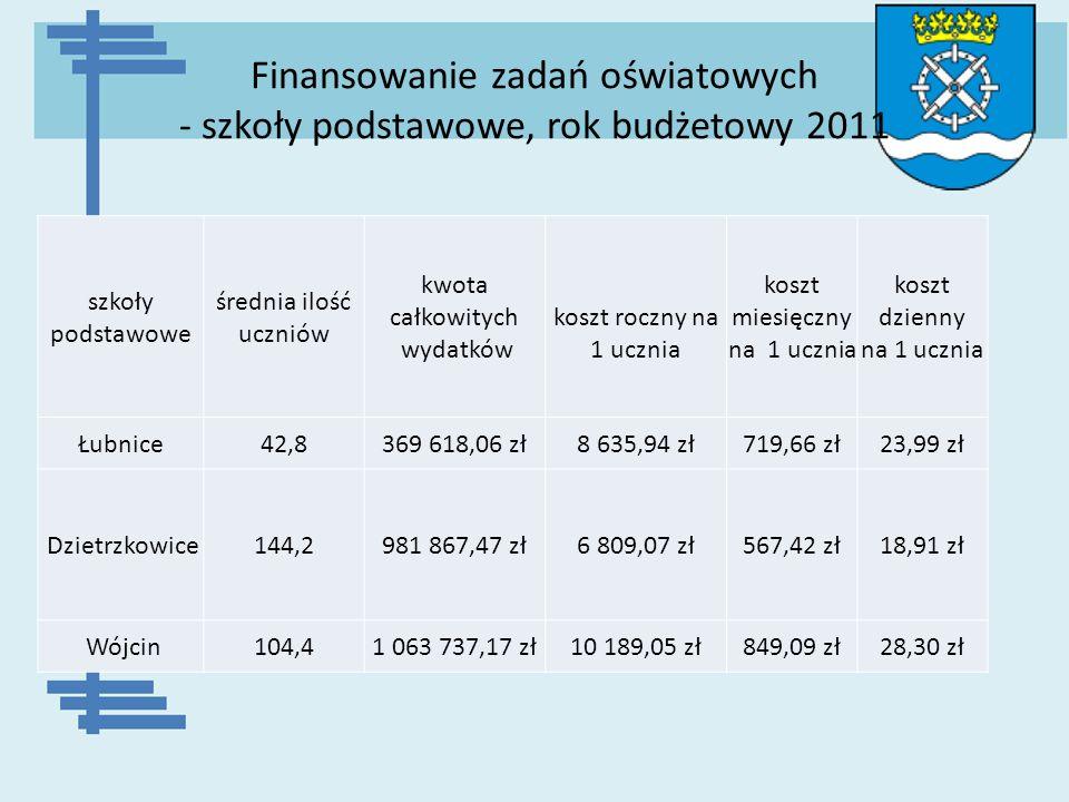 Finansowanie zadań oświatowych - szkoły podstawowe, rok budżetowy 2011 szkoły podstawowe średnia ilość uczniów kwota całkowitych wydatków koszt roczny