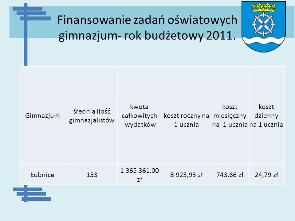 Finansowanie zadań oświatowych gimnazjum- rok budżetowy 2011. Gimnazjum średnia ilość gimnazjalistów kwota całkowitych wydatków koszt roczny na 1 uczn