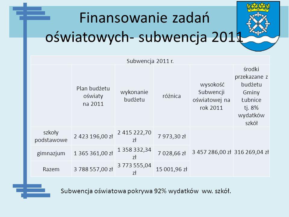 Finansowanie zadań oświatowych- subwencja 2011 Subwencja 2011 r. Plan budżetu oświaty na 2011 wykonanie budżetu różnica wysokość Subwencji oświatowej