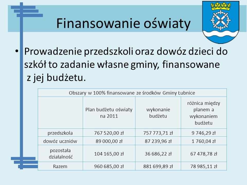 Finansowanie oświaty Prowadzenie przedszkoli oraz dowóz dzieci do szkół to zadanie własne gminy, finansowane z jej budżetu. Obszary w 100% finansowane