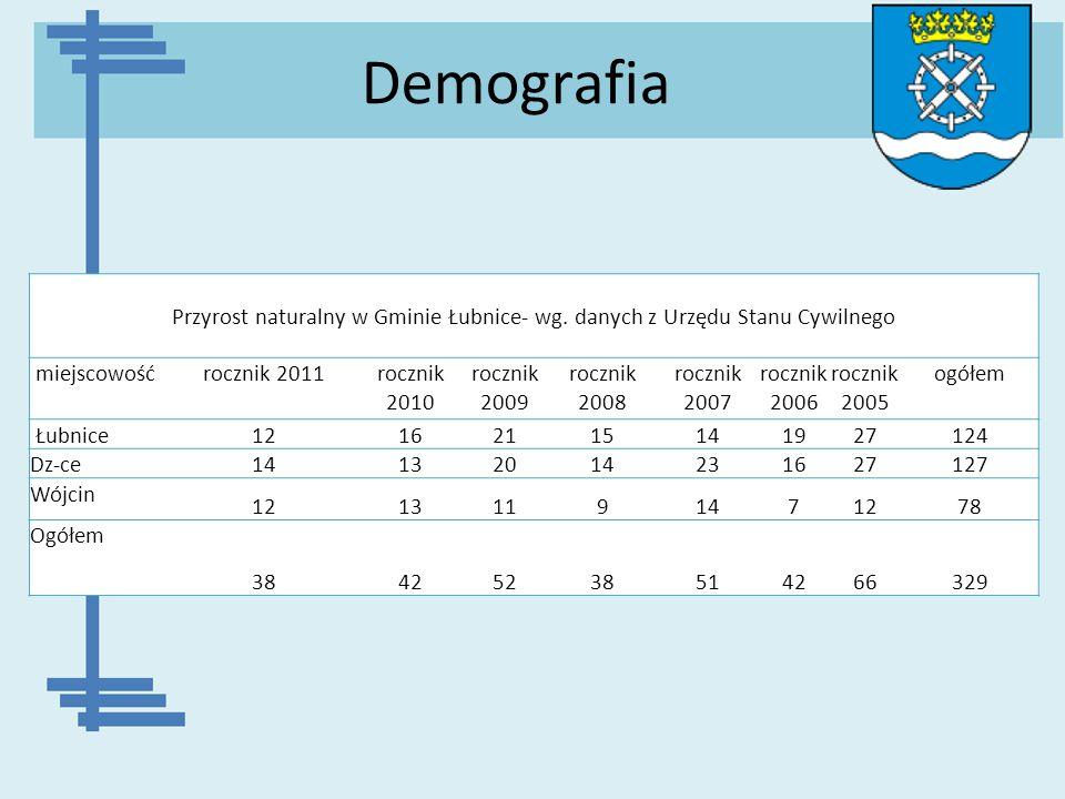 Demografia Przyrost naturalny w Gminie Łubnice- wg. danych z Urzędu Stanu Cywilnego miejscowośćrocznik 2011rocznik 2010 rocznik 2009 rocznik 2008 rocz