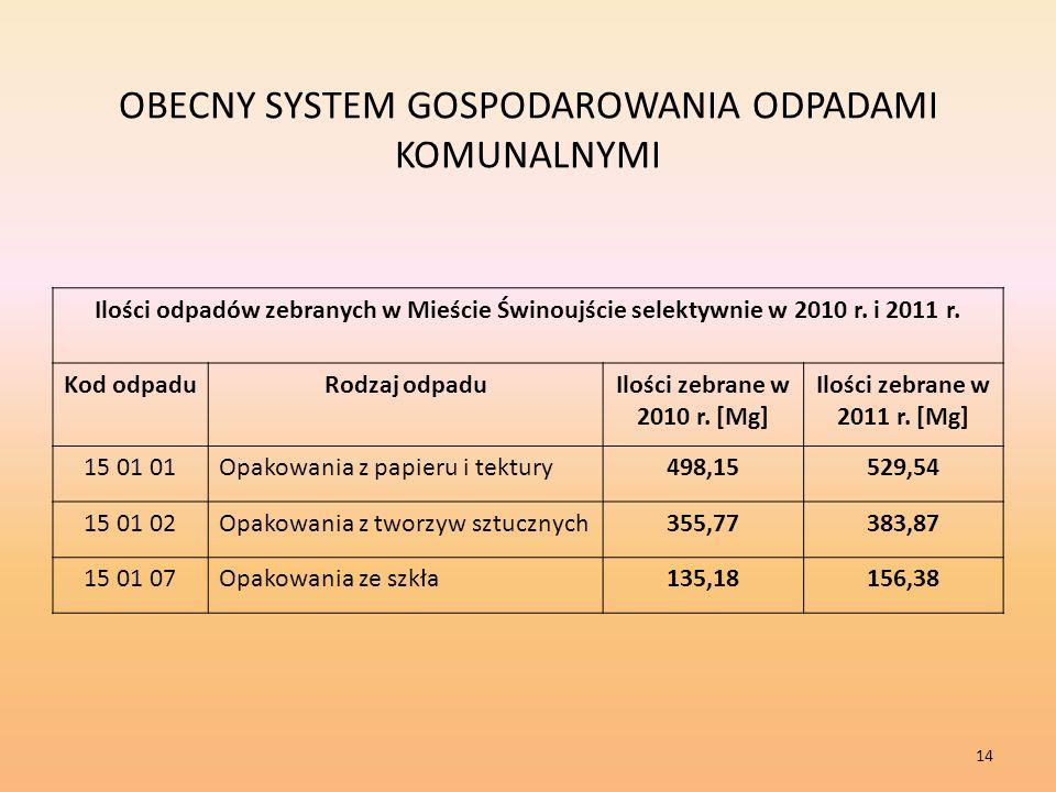 OBECNY SYSTEM GOSPODAROWANIA ODPADAMI KOMUNALNYMI Ilości odpadów zebranych w Mieście Świnoujście selektywnie w 2010 r.