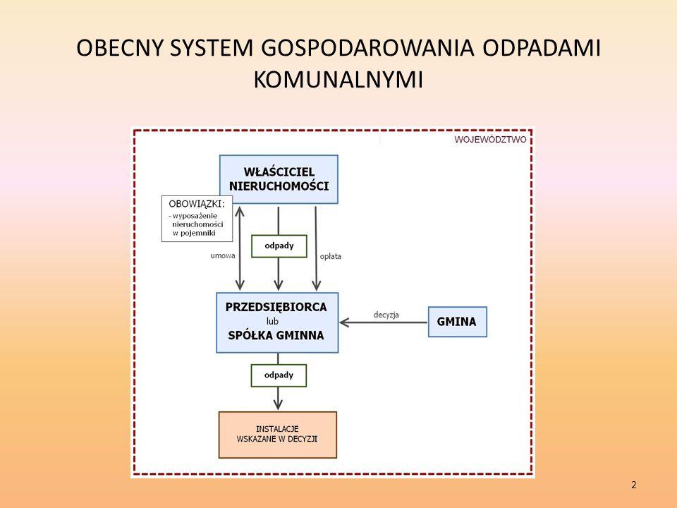OBECNY SYSTEM GOSPODAROWANIA ODPADAMI KOMUNALNYMI 2