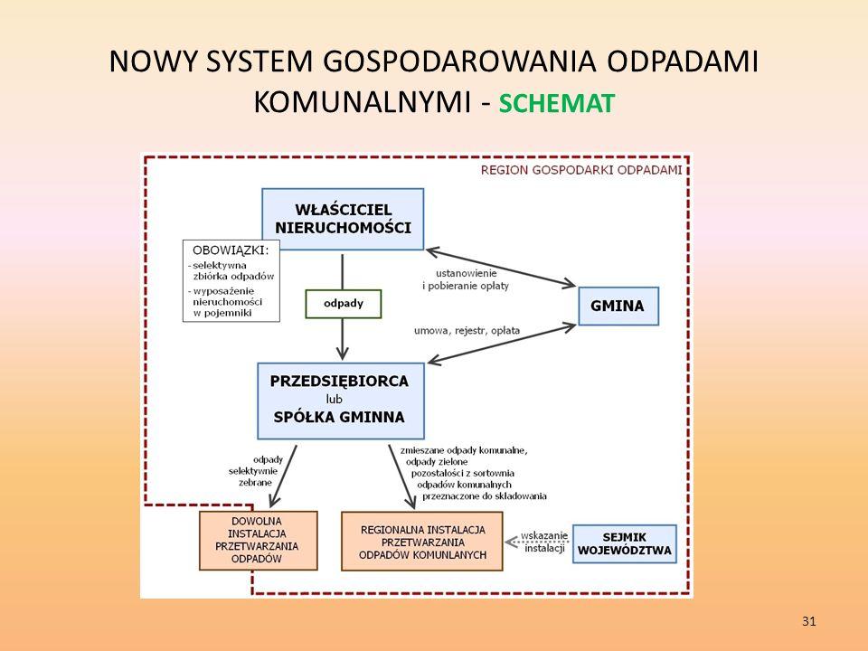 NOWY SYSTEM GOSPODAROWANIA ODPADAMI KOMUNALNYMI - SCHEMAT 31