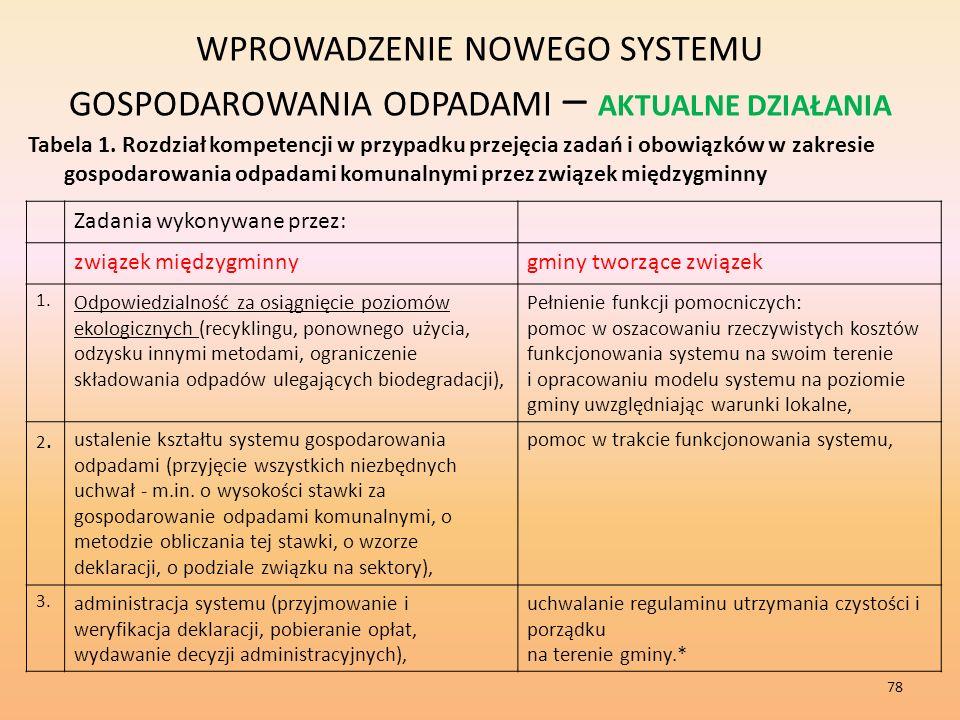 WPROWADZENIE NOWEGO SYSTEMU GOSPODAROWANIA ODPADAMI – AKTUALNE DZIAŁANIA Tabela 1.