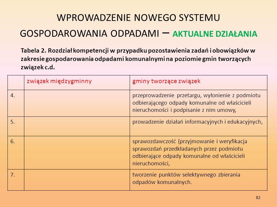 WPROWADZENIE NOWEGO SYSTEMU GOSPODAROWANIA ODPADAMI – AKTUALNE DZIAŁANIA Tabela 2.