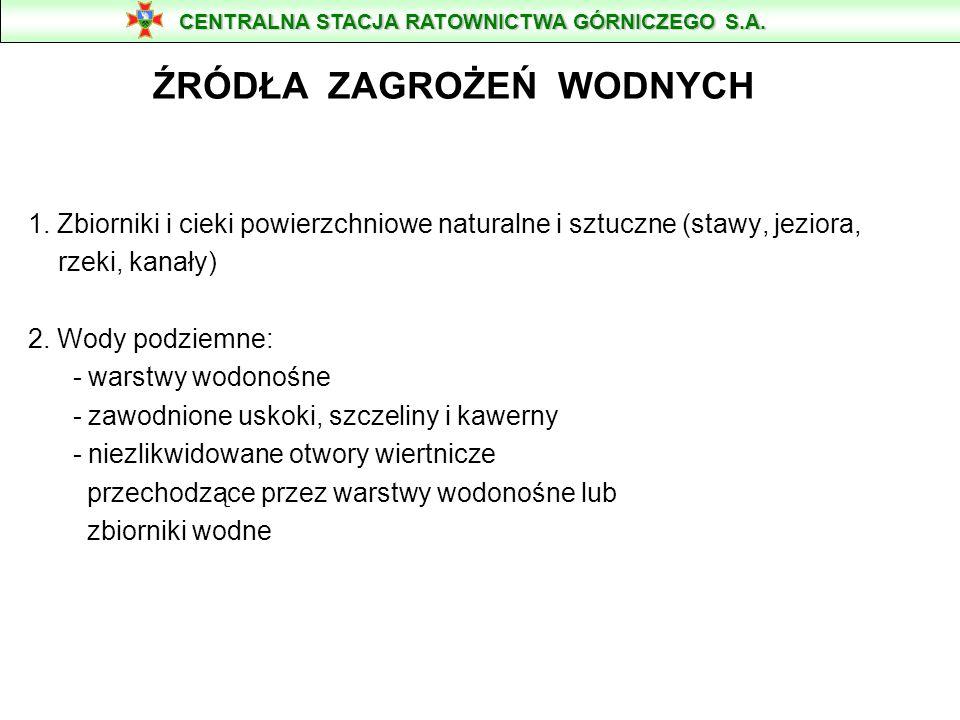 POMPY SZLAMOWE ZATAPIALNE Typu PSZ - 50, 65, 125, 150.