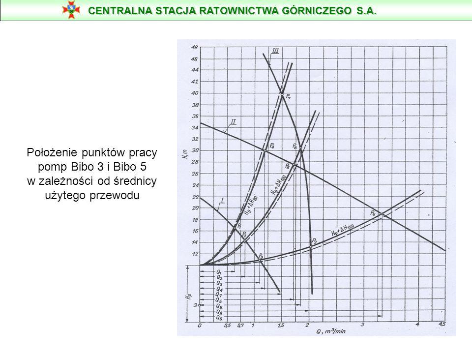 Wartość tę uzyskuje się po przesunięciu punktu początkowego krzywej H p +ΔH 150 do liczby 3 rzędnej H (wysokości podnoszenia).