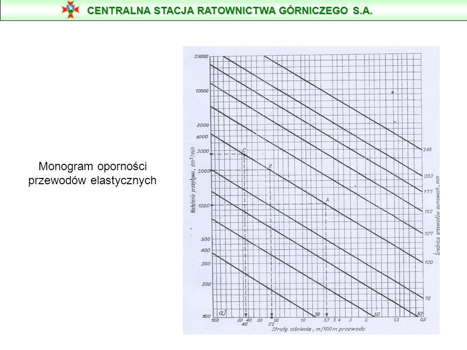 Położenie punktów pracy pomp Bibo 3 i Bibo 5 w zależności od średnicy użytego przewodu CENTRALNA STACJA RATOWNICTWA GÓRNICZEGO S.A.