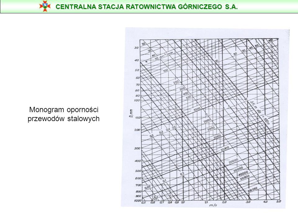 Monogram oporności przewodów elastycznych CENTRALNA STACJA RATOWNICTWA GÓRNICZEGO S.A.