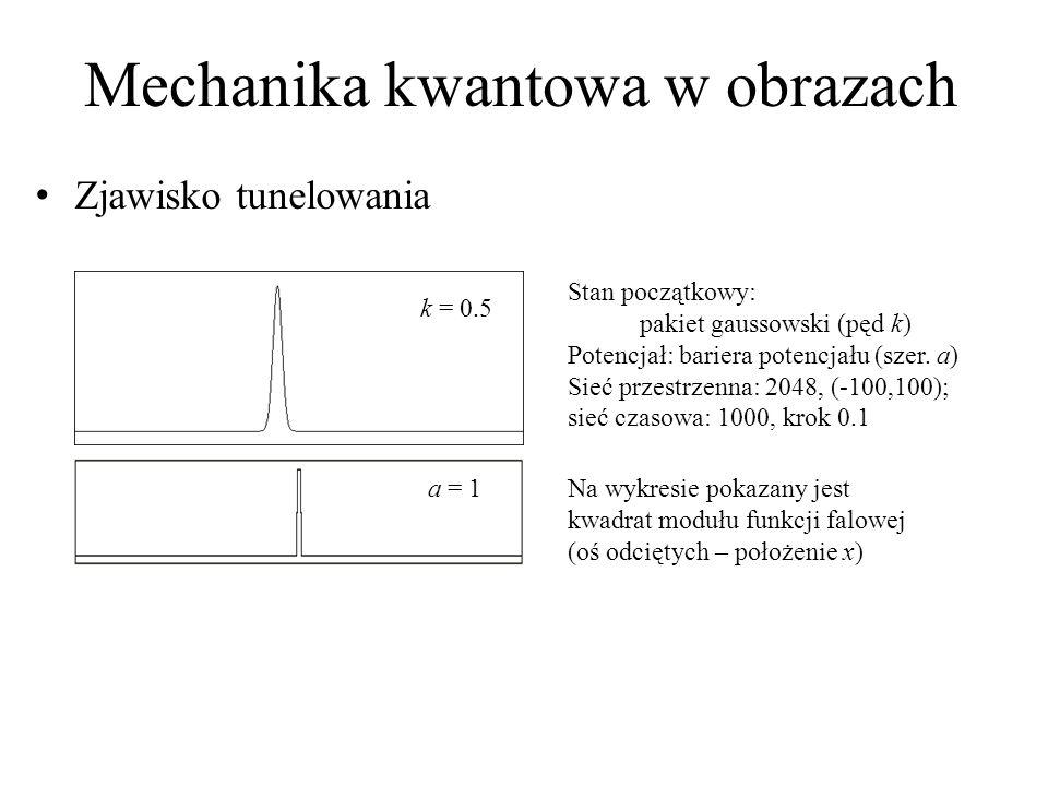 Mechanika kwantowa w obrazach Zjawisko tunelowania k = 0.5 Stan początkowy: pakiet gaussowski (pęd k) Potencjał: bariera potencjału (szer. a) Sieć prz