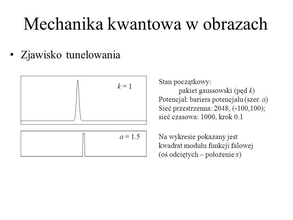Mechanika kwantowa w obrazach Zjawisko tunelowania k = 1 Stan początkowy: pakiet gaussowski (pęd k) Potencjał: bariera potencjału (szer.