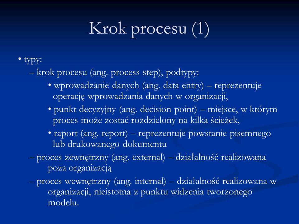 Krok procesu (1) typy: – krok procesu (ang. process step), podtypy: wprowadzanie danych (ang. data entry) – reprezentuje operację wprowadzania danych