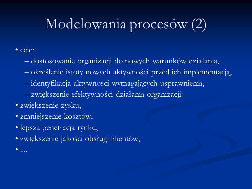 Modelowania procesów (2) cele: – dostosowanie organizacji do nowych warunków działania, – określenie istoty nowych aktywności przed ich implementacją,