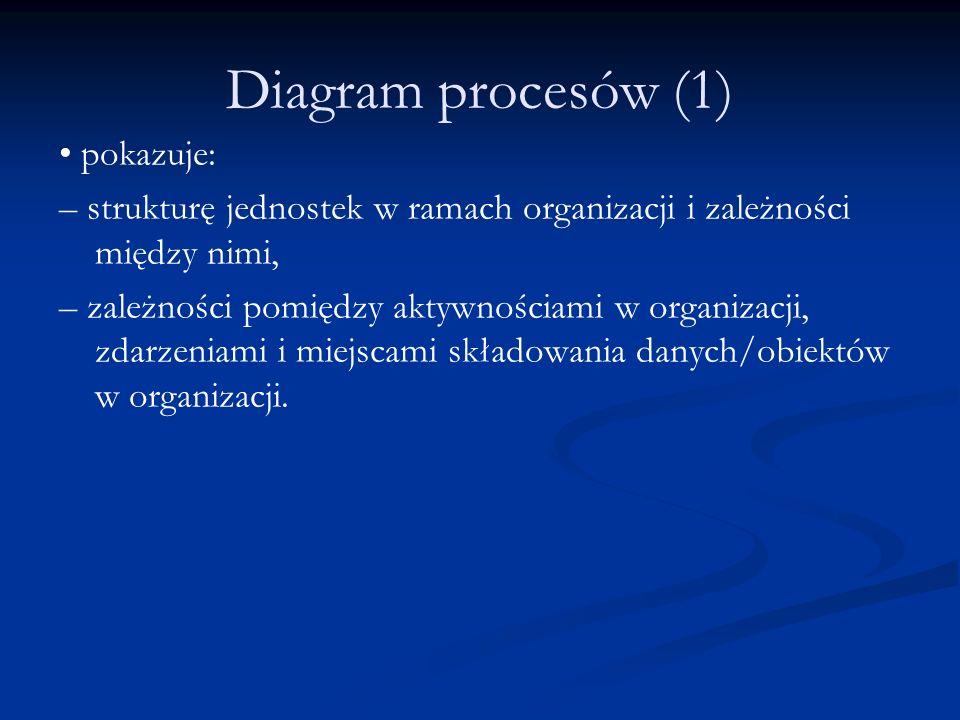 Diagram procesów (1) pokazuje: – strukturę jednostek w ramach organizacji i zależności między nimi, – zależności pomiędzy aktywnościami w organizacji,